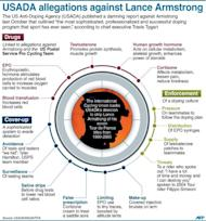 Graphic outlining key allegations made by the US Anti-Doping Agency (USADA) against Lance Armstrong in October, before he was stripped of his seven Tour de France titles. Late Wednesday, USADA chief executive Travis Tygart described the sophistication of Armstrong's doping scheme