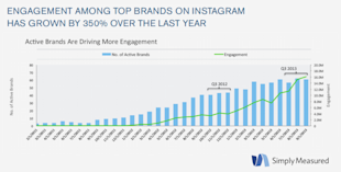 Brand Adoption Of Instagram Up 80% In One Year image Simply Measured Instagram 211