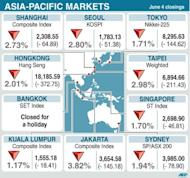 Asian markets mostly rose following a positive lead from Wall Street, while European Group of Seven members promised a speedy response to the continent's debt crisis