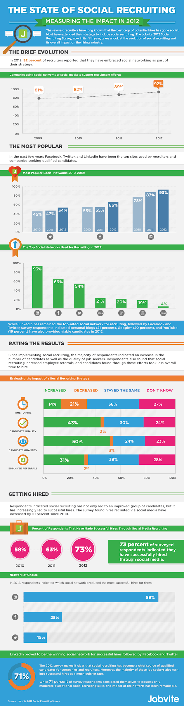 How Employers Use Social Media For Job Recruiting (Infographic) image info full