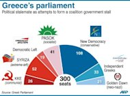Graphic composition of Greece's new parliament. Greece's president was set Saturday to call last-ditch talks in a bid to forge an emergency unity government and avoid fresh elections, after the main parties failed to form a working coalition