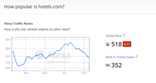 Hotels.com Busted for Buying Links, Offers Weak Apology image hotels dot com alexa data.png