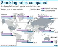 "Graphic showing the propoportion of the population smoking daily in selected countries. Tobacco firms lost a ""watershed"" court challenge to Australia's plain packaging laws for cigarettes in a case health advocates said would have a worldwide impact"