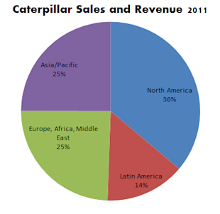 Caterpillar_Sales_and_Revenue_2011.PNG
