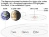 Graphic compares Kepler-186 and the Solar System; 2c x 4 inches; 96.3 mm x 101 mm;
