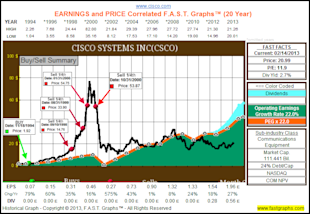 Looking For Value, Growth And Income After The Recent Market Run Up, Check Out These Tech Titans image CSCO1