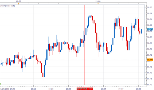 USDJPY_Little_Changed_on_Mixed_Japanese_Retail_Trade_Report_body_Picture_1.png, FOREX NEWS: USD/JPY Little Changed on Mixed Japanese Retail Trade Report