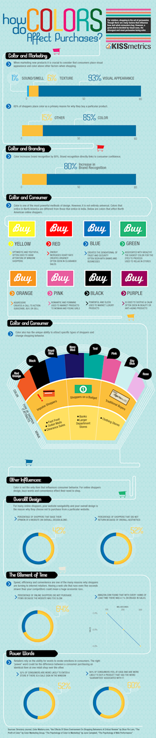 Does Color Really Matter in Marketing? image color purchases