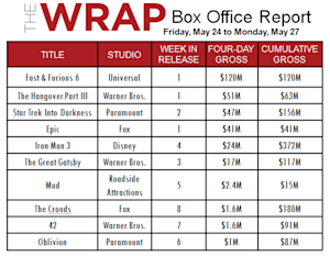 Best May Ever at the Box Office - Are We in for a Record Summer, Too?