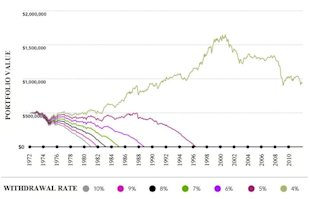 What Withdrawal Rate Will Make the Most of Your Retirement Fund? image Portfolio Withdrawal Chart
