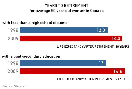 Statistics Canada data shows Canadian workers are retiring later today than they did in the 1990s