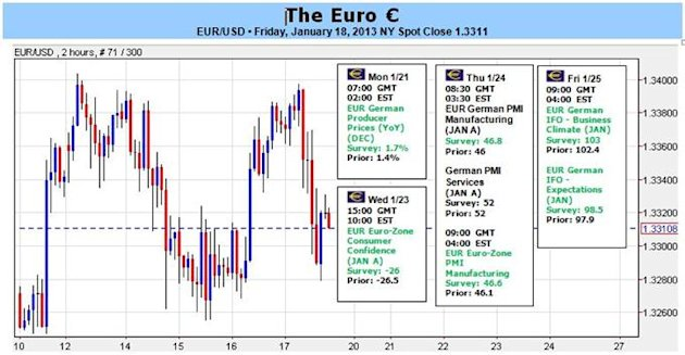 Forex_Euro_Rallies_with_SP_500_and_DAX_but_Why_Not_Above_134_body_Clipboard04.jpg, Forex: Euro Rallies with S&P 500 and DAX, but Why Not Above $1.34?