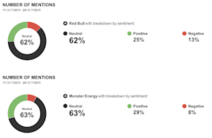 Social Media Face Off: Red Bull vs. Monster Energy image sentiment4