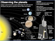 Graphic on the space telescope that Japan is preparing to launch this year to observe Venus, Mars and Jupiter