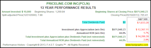 My Top 10 Fairly Valued Fast Growing Stocks image PCLN4