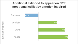 Is Emotion Necessary To Make More Sales? image emotional shares