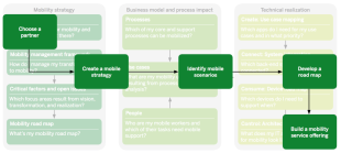 Enterprise Mobility: It Isn't Easy, But It's Worth It image EnterpriseMobility Process 1024x460