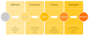 What Is Inbound Marketing? image attract convert close delight1 resized 600