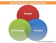 Designing Work for Man and Machine to Do Together image Social Business Intersections