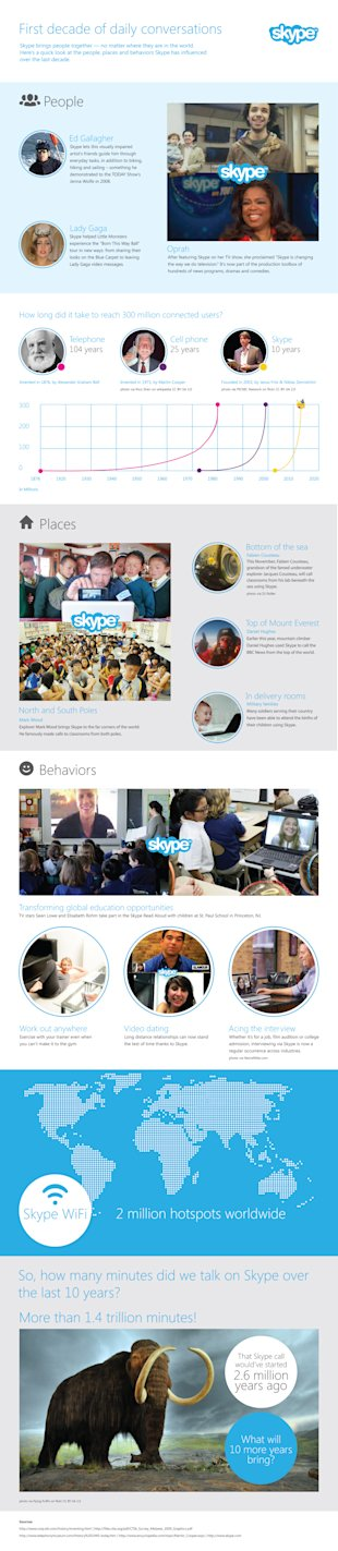 Celebrating a Decade of Skype [Infographic] image Skype