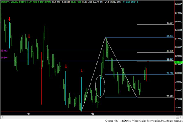 FOREX_Analysis_Trading_EURUSD_Short_Early_Next_Week_body_usdjpy.png, FOREX Analysis: Trading EUR/USD Short Early Next Week
