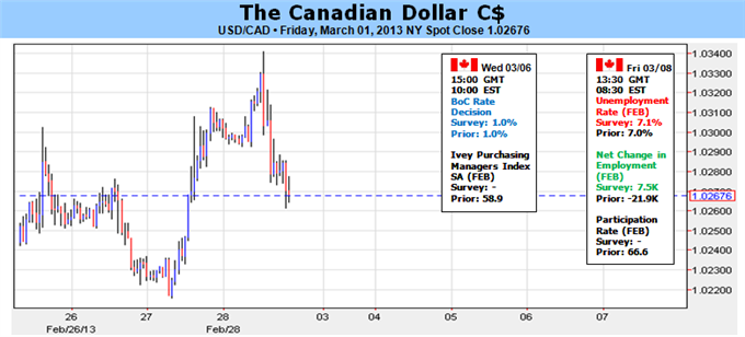 Canadian_Dollar_At_Risk_Ahead_of_Bank_of_Canada_Employment_Report_body_Picture_1.png, Canadian Dollar At Risk Ahead of Bank of Canada, Employment Report
