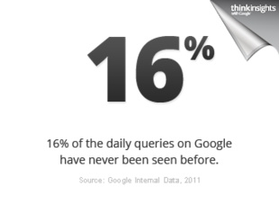 8 Myths of Content Marketing Busted image GoogleStats
