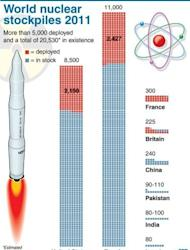 Chart showing nuclear weapons stockpiled and deployed by the world's eight nuclear powers. President Barack Obama said Monday the United States would further cut its own nuclear stockpiles, as he warned North Korea and Iran to back down over their atomic plans