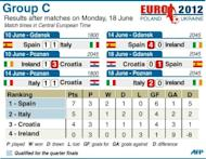 Group C table for the 2012 European Championship football tournament