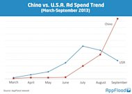 China spent more on mobile ads than US in Q3, targets Southeast Asia and Middle East