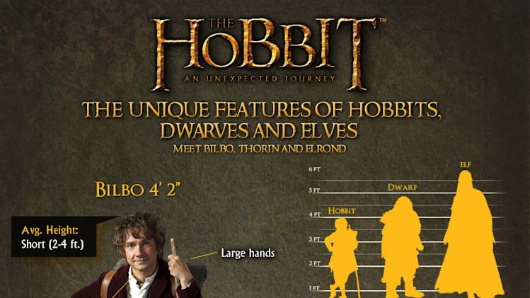 The Hobbit Infographic Full 900