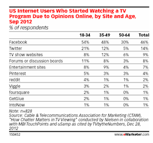 Viggle, GetGlue Lead Way in New Era of Social TV image Facebook social TV