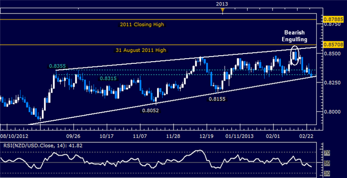 Forex_NZDUSD_Technical_Analysis_02.26.2013_body_Picture_5.png, NZD/USD Technical Analysis 02.26.2013