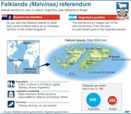 "Factfile on the Falkland Islands (Malvinas). Britain has held the barren islands since 1833 but Buenos Aires claims what it calls ""Las Malvinas"" are occupied Argentinian territory"