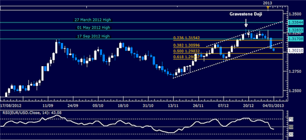 Forex_Analysis_EURUSD_Classic_Technical_Report_01.04.2013_body_Picture_1.png, Forex Analysis: EUR/USD Classic Technical Report 01.04.2013