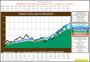 The Dividend Aristocrats, Where Have All The Bargains Gone? image FDO1