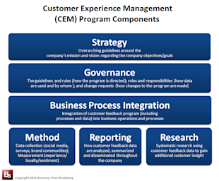 The Total Customer Experience: How Oracle Builds their Business Around the Customer image cem program components