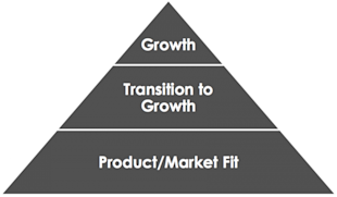 It's Not a Conversion Problem, It's a Customer Development Problem image startup pyramid e1377977729638