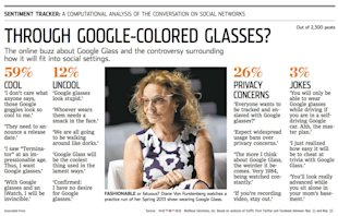 Through Google Colored Glasses: WSJ Sentiment Tracker by NetBase image NetBase WSJ Analysis Google Glass