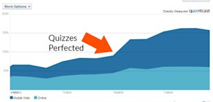 How to Take Advantage of the Buzzfeed Quiz Craze image buzzfeed growth 600x288