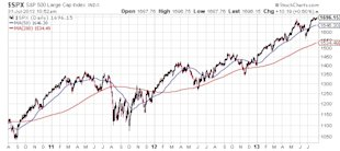 Can the S&P 500 Continue Rising? image SPX S and P 500 Large Ca Index Chart1