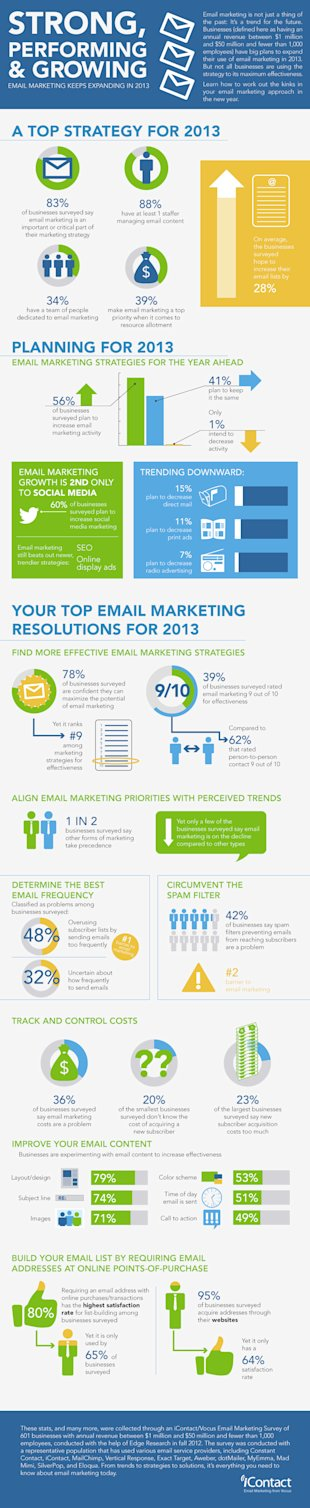 Email Marketing   Still Strong, Still Performing, Still Growing (Infographic) image emailMarketingGrowth infographic 1
