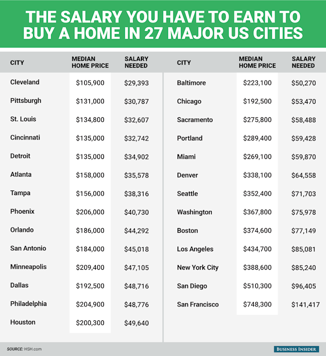 Buy Here Pay Here Ct >> Here's the salary you have to earn to buy a home in 27 major US cities - Yahoo India Finance