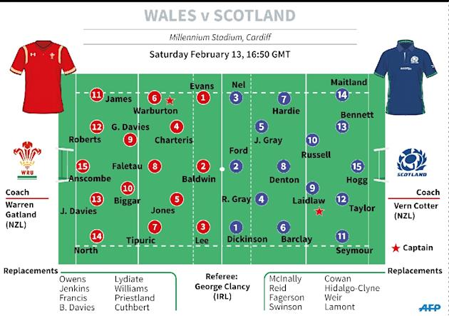 Six Nations Wales v Scotland teams