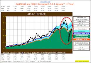 Aflac: Still Cheap Despite The Recent Price Run Up image AFL1