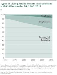 The share of single-parent households has steadily increased over the past several decades.