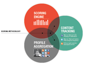 Analytics, Listening, and Influencers in Social Media image traackr