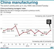 A graphic charting China's manufacturing activity, according to HSBC's preliminary data Tuesday