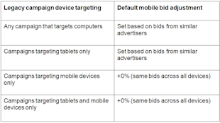 Enhanced Campaigns D Day Is Less Than a Week Away – Are You Prepared? image enhanced campaigns upgrade path table