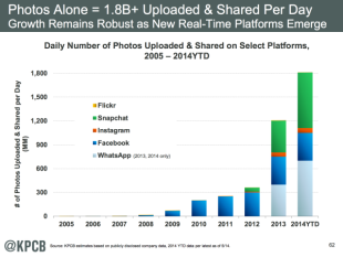 Mary Meeker's 2014 Internet Trends Report image screen shot 2014 05 28 at 10 08 49 am1